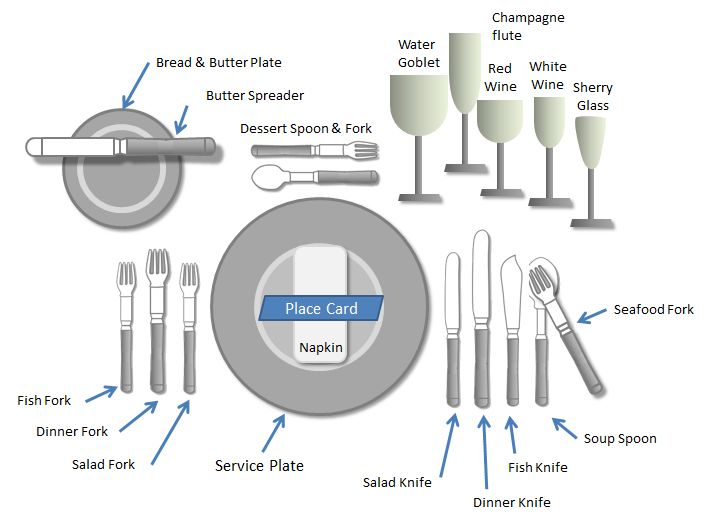 Kinds Of Table Setting : Dining Table: Setting A Dining Table Etiquette
